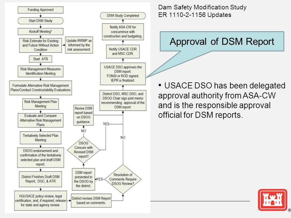 Approval of DSM Report USACE DSO has been delegated approval authority from ASA-CW and is the responsible approval official for DSM reports.