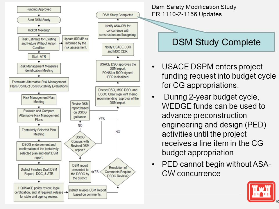 DSM Study Complete USACE DSPM enters project funding request into budget cycle for CG appropriations.
