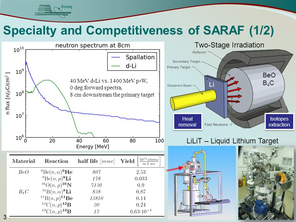 Soreq 3 Specialty and Competitiveness of SARAF (1/2) 40 MeV d-Li vs. 1400 MeV p-W, 0 deg forward spectra, 8 cm downstream the primary target Heat remo