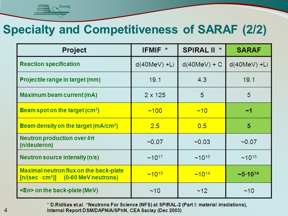 Soreq Specialty and Competitiveness of SARAF (2/2) SARAFSPIRAL II *IFMIF *Project d(40MeV) +Lid(40MeV) + Cd(40MeV) +Li Reaction specification 19.14.31