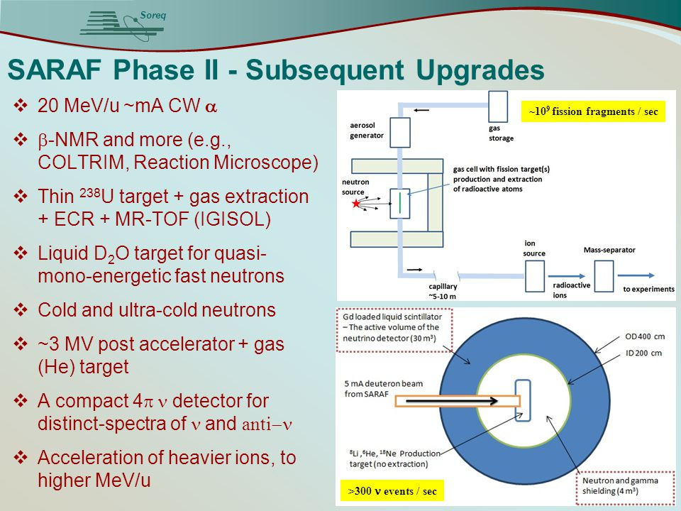 Soreq SARAF Phase II - Subsequent Upgrades  20 MeV/u ~mA CW    -NMR and more (e.g., COLTRIM, Reaction Microscope)  Thin 238 U target + gas extrac