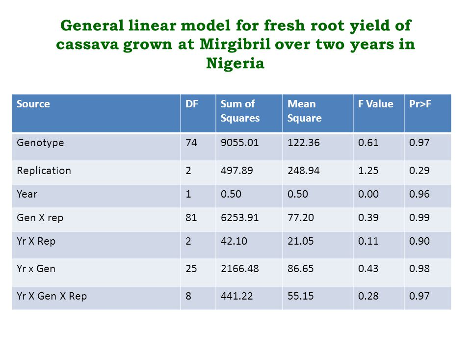 General linear model for fresh root yield of cassava grown at Mirgibril over two years in Nigeria SourceDFSum of Squares Mean Square F ValuePr>F Genotype749055.01122.360.610.97 Replication2497.89248.941.250.29 Year10.50 0.000.96 Gen X rep816253.9177.200.390.99 Yr X Rep242.1021.050.110.90 Yr x Gen252166.4886.650.430.98 Yr X Gen X Rep8441.2255.150.280.97