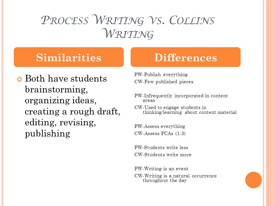 T YPE 1 W RITING C HARACTERISTICS Objectives Brainstorm ideas, explore, question Help students see what they know Build writing stamina Form Bulleted list Personal reflection Chart Graphic organizer Audience Student writer Evaluation Criterion Number of written lines are written within time limit Avoid sentences Students receive check or minus Does not require right answer; questions/guesses allowed Teacher evaluates by walking around and reading what students are writing; Gives visible reward when students meet criteria (Ex.