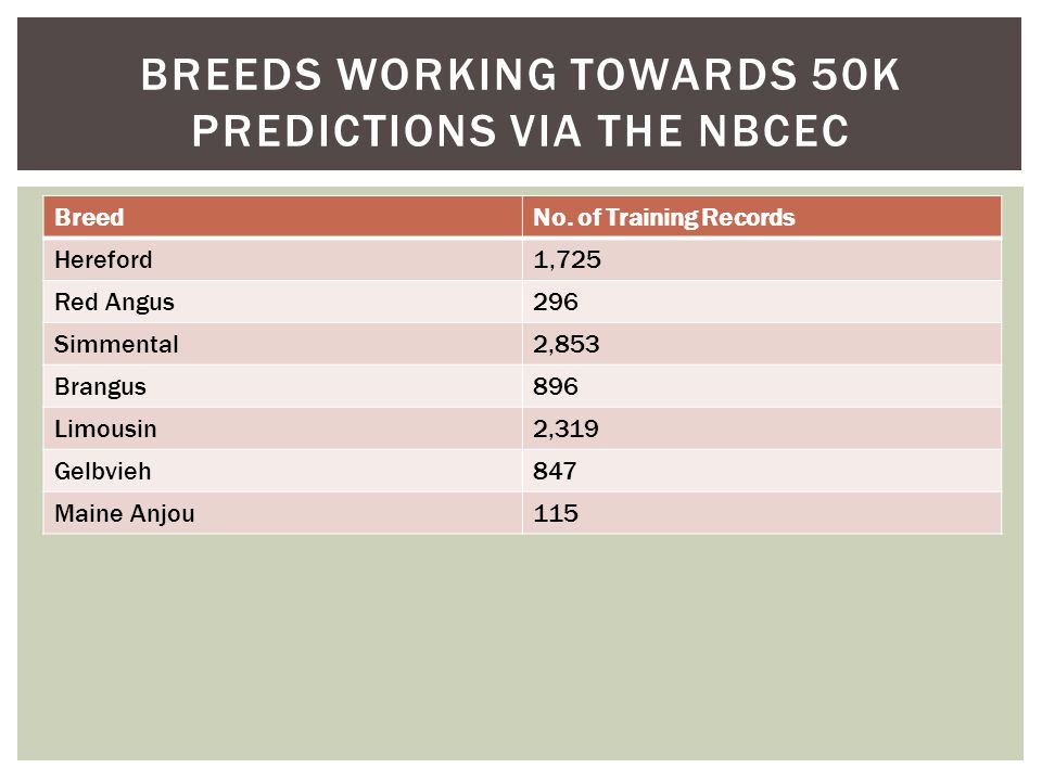 BreedNo. of Training Records Hereford1,725 Red Angus296 Simmental2,853 Brangus896 Limousin2,319 Gelbvieh847 Maine Anjou115 BREEDS WORKING TOWARDS 50K