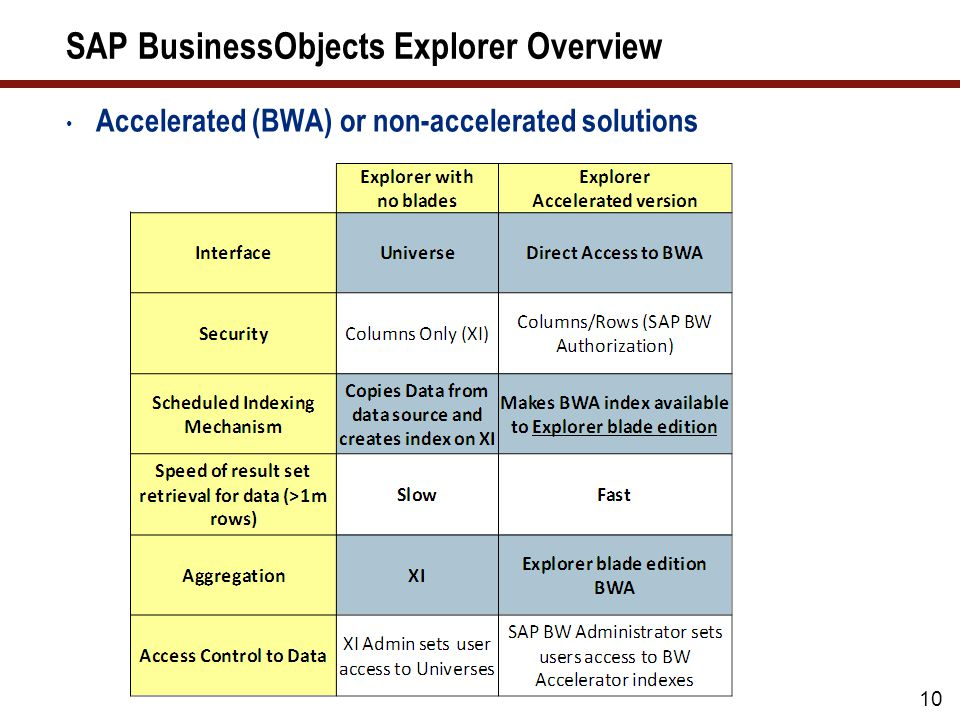 SAP BusinessObjects Explorer Overview Accelerated (BWA) or non-accelerated solutions 10