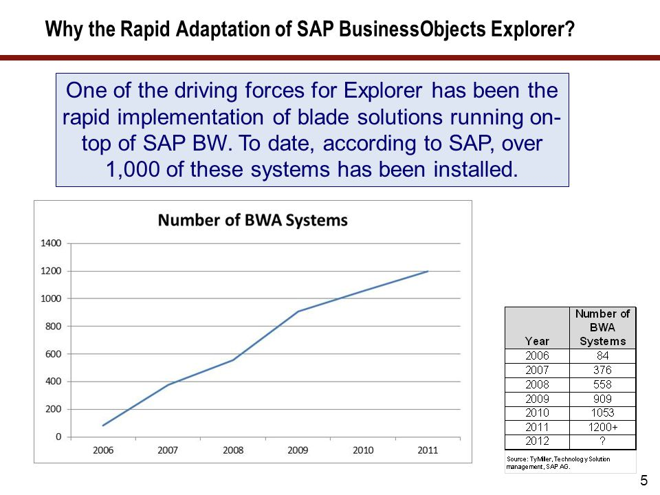 Why the Rapid Adaptation of SAP BusinessObjects Explorer.