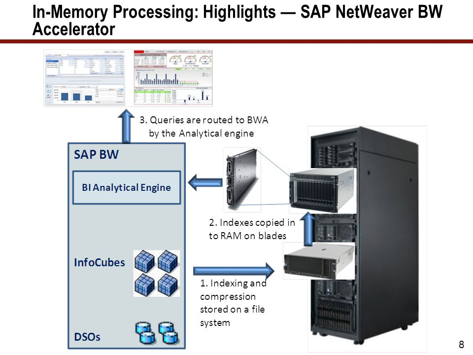 In-Memory Processing: Highlights — SAP NetWeaver BW Accelerator 8