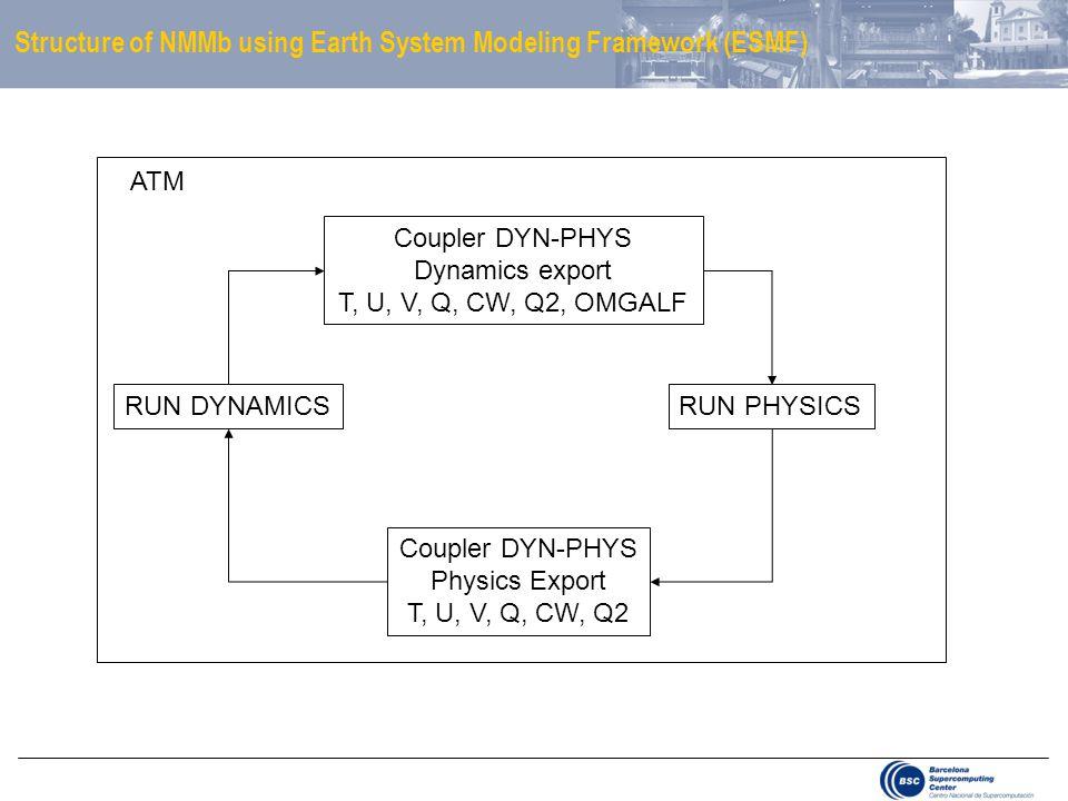 RUN DYNAMICSRUN PHYSICS Coupler DYN-PHYS Dynamics export T, U, V, Q, CW, Q2, OMGALF Coupler DYN-PHYS Physics Export T, U, V, Q, CW, Q2 ATM Structure of NMMb using Earth System Modeling Framework (ESMF)
