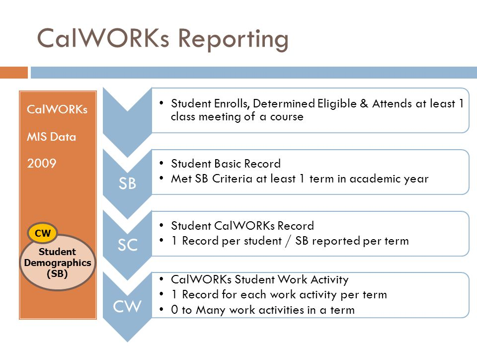 CalWORKs Reporting CalWORKs MIS Data 2009 Student Demographics (SB) CW Student Enrolls, Determined Eligible & Attends at least 1 class meeting of a co