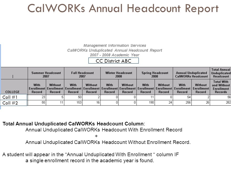 CalWORKs Annual Headcount Report CC District ABC Coll #1 Coll #2 Total Annual Unduplicated CalWORKs Headcount Column: Annual Unduplicated CalWORKs Hea