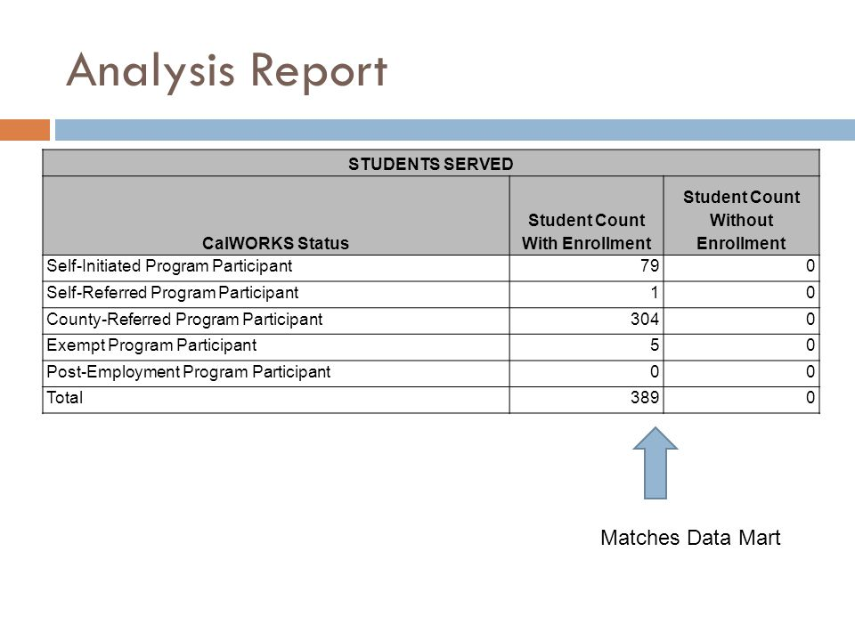 Analysis Report STUDENTS SERVED CalWORKS Status Student Count With Enrollment Student Count Without Enrollment Self-Initiated Program Participant790 S