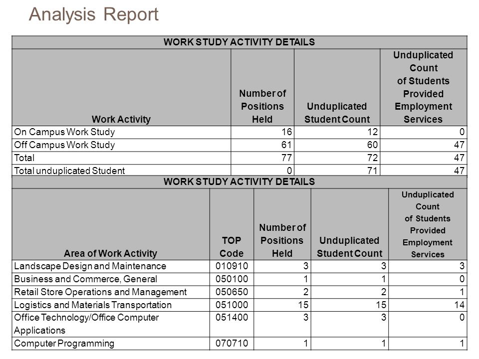 WORK STUDY ACTIVITY DETAILS Work Activity Number of Positions Held Unduplicated Student Count Unduplicated Count of Students Provided Employment Servi