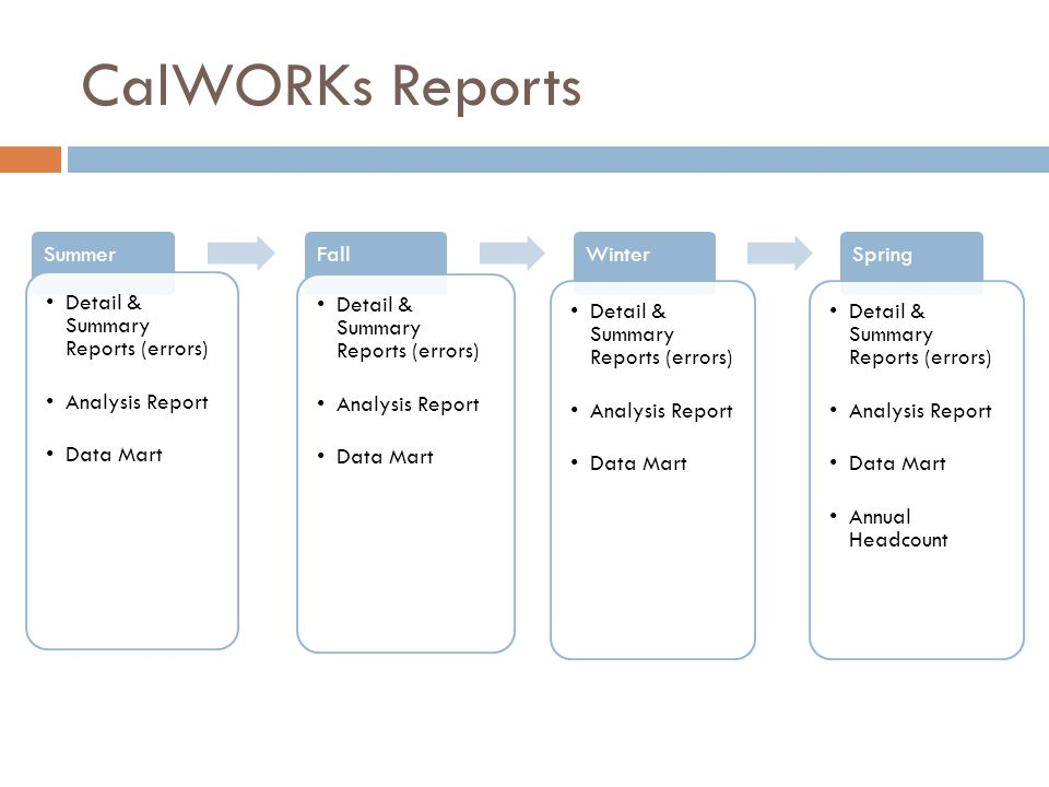 CalWORKs Reports Summer Detail & Summary Reports (errors) Analysis Report Data Mart Fall Detail & Summary Reports (errors) Analysis Report Data Mart Winter Detail & Summary Reports (errors) Analysis Report Data Mart Spring Detail & Summary Reports (errors) Analysis Report Data Mart Annual Headcount