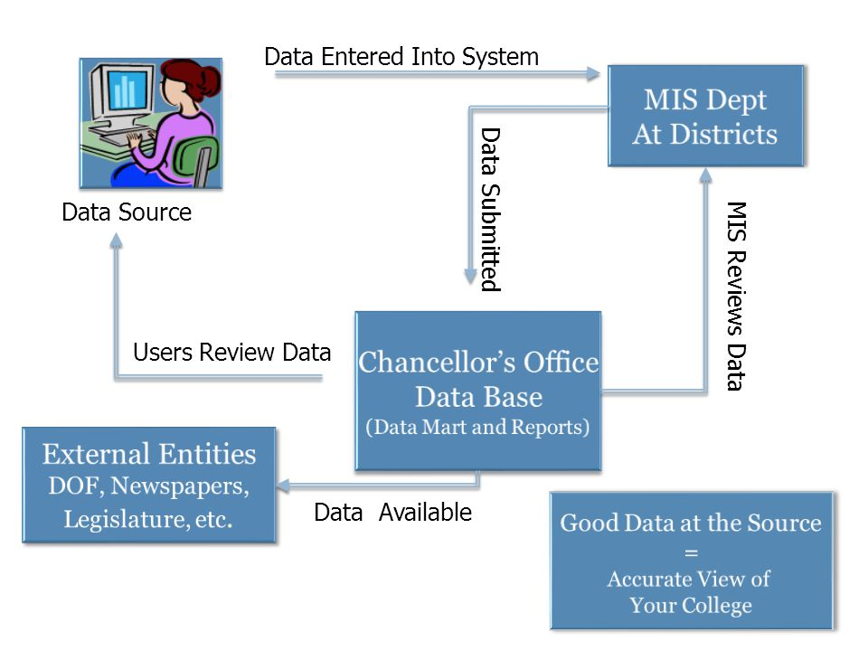 Chancellor's Office Data Base (Data Mart and Reports) Chancellor's Office Data Base (Data Mart and Reports) MIS Dept At Districts MIS Dept At Districts Data Submitted External Entities DOF, Newspapers, Legislature, etc.