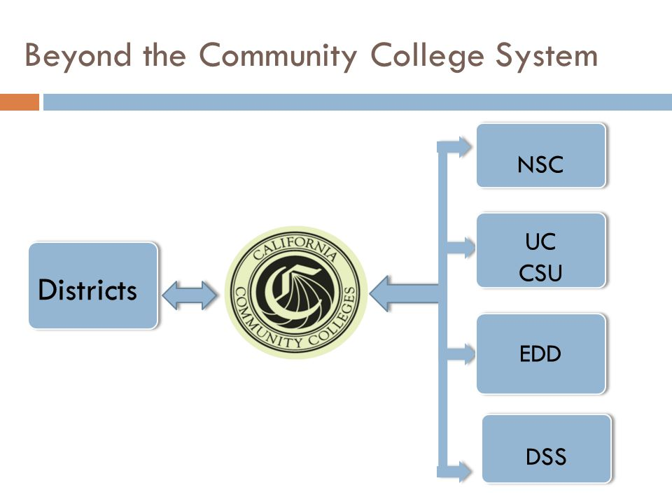 Districts Beyond the Community College System