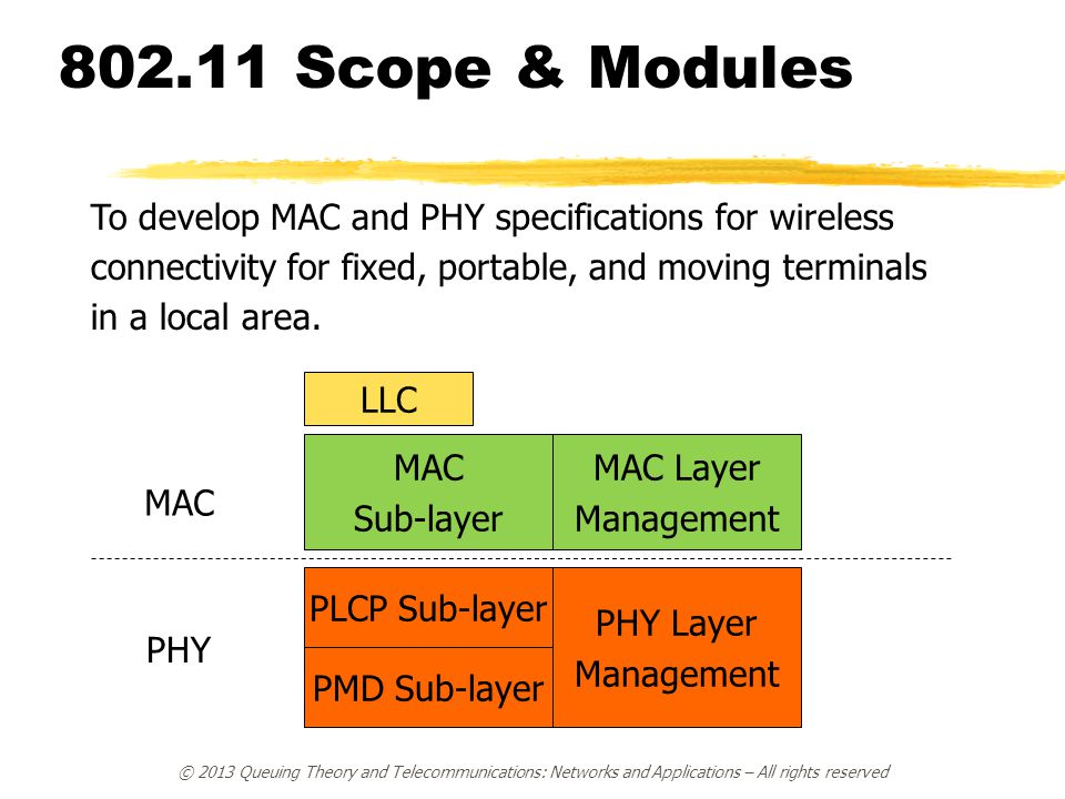 802.11 Scope & Modules MAC Sub-layer MAC Layer Management PLCP Sub-layer PMD Sub-layer PHY Layer Management LLC MAC PHY To develop MAC and PHY specifications for wireless connectivity for fixed, portable, and moving terminals in a local area.