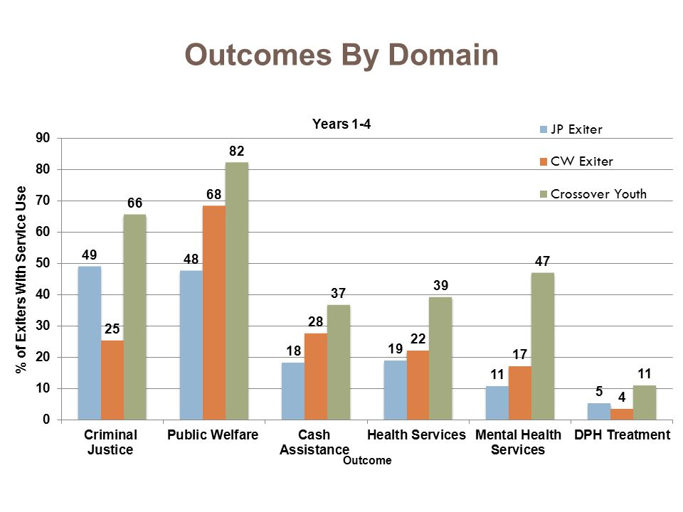 Outcomes By Domain