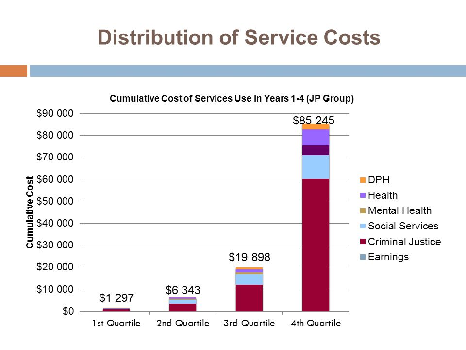Distribution of Service Costs