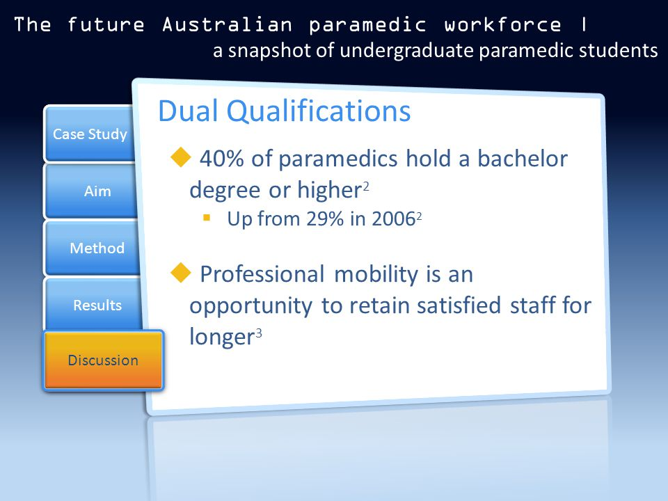 Aim Method Results Case Study Discussion Dual Qualifications  40% of paramedics hold a bachelor degree or higher 2  Up from 29% in 2006 2  Professional mobility is an opportunity to retain satisfied staff for longer 3 The future Australian paramedic workforce | a snapshot of undergraduate paramedic students