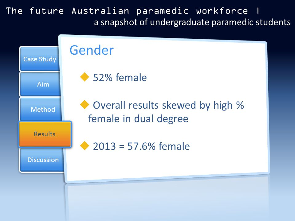 Aim Method Results Case Study Discussion Results  52% female  Overall results skewed by high % female in dual degree  2013 = 57.6% female Gender The future Australian paramedic workforce | a snapshot of undergraduate paramedic students