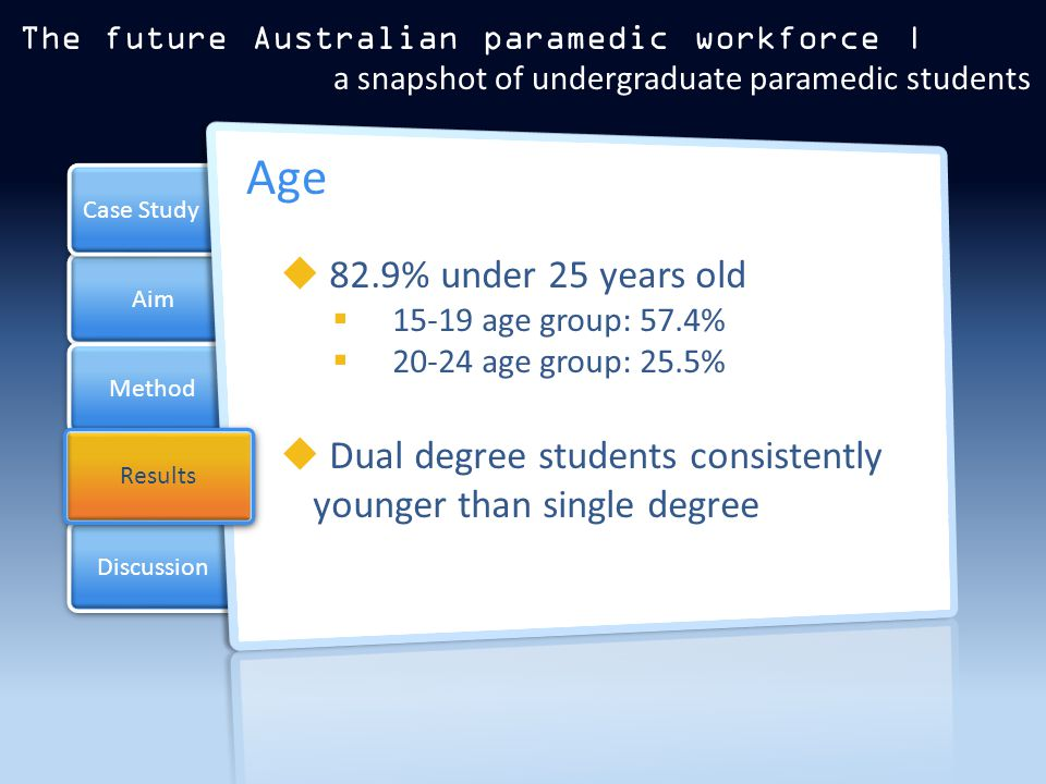 Aim Method Results Case Study Discussion Results  82.9% under 25 years old  15-19 age group: 57.4%  20-24 age group: 25.5%  Dual degree students consistently younger than single degree Age The future Australian paramedic workforce | a snapshot of undergraduate paramedic students