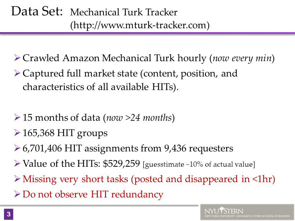 3 Data Set: Mechanical Turk Tracker (http://www.mturk-tracker.com)  Crawled Amazon Mechanical Turk hourly (now every min)  Captured full market stat