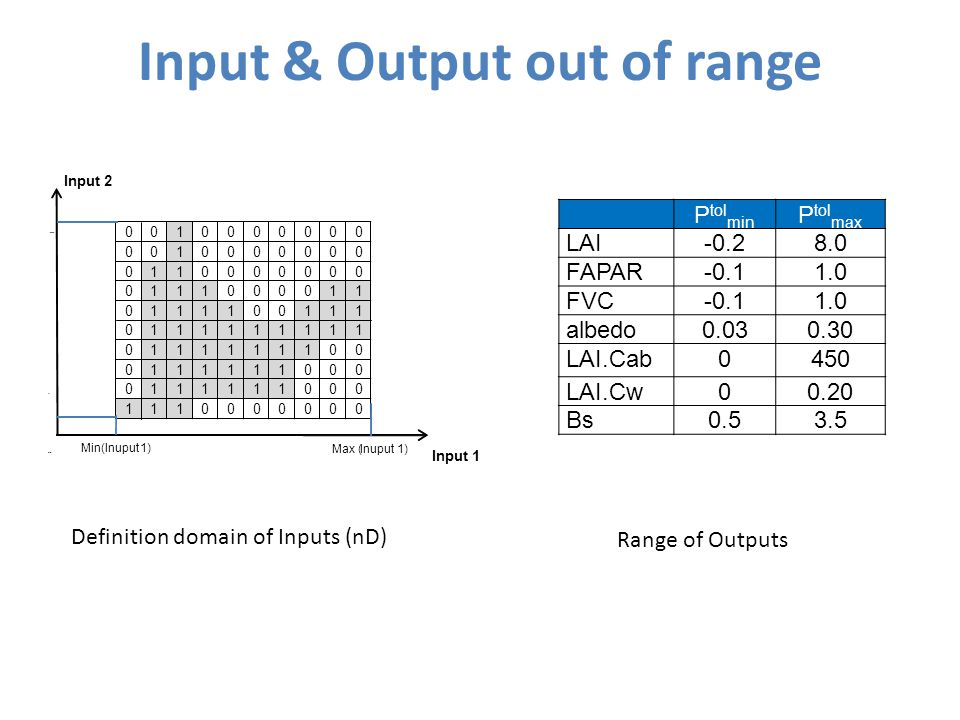 Input & Output out of range 0010000000 0010000000 0110000000 0111000011 0111100111 0111111111 0111111100 0111111000 0111111000 1110000000 Input 2 Input 1 Min(Inuput1) Max (Inuput1) Min( Inuput 2) Max( Inuput 2) P tol min P tol max LAI-0.28.0 FAPAR-0.11.0 FVC-0.11.0 albedo0.030.30 LAI.Cab0450 LAI.Cw00.20 Bs0.53.5 Definition domain of Inputs (nD) Range of Outputs