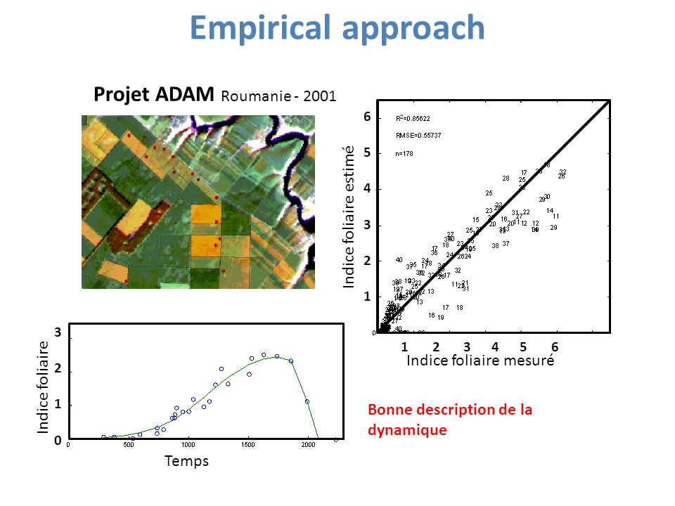 Empirical approach Projet ADAM Roumanie - 2001 Indice foliaire estimé 1 2 3 4 5 6 Indice foliaire mesuré 654 321654 321 Temps Indice foliaire 3 2103 2