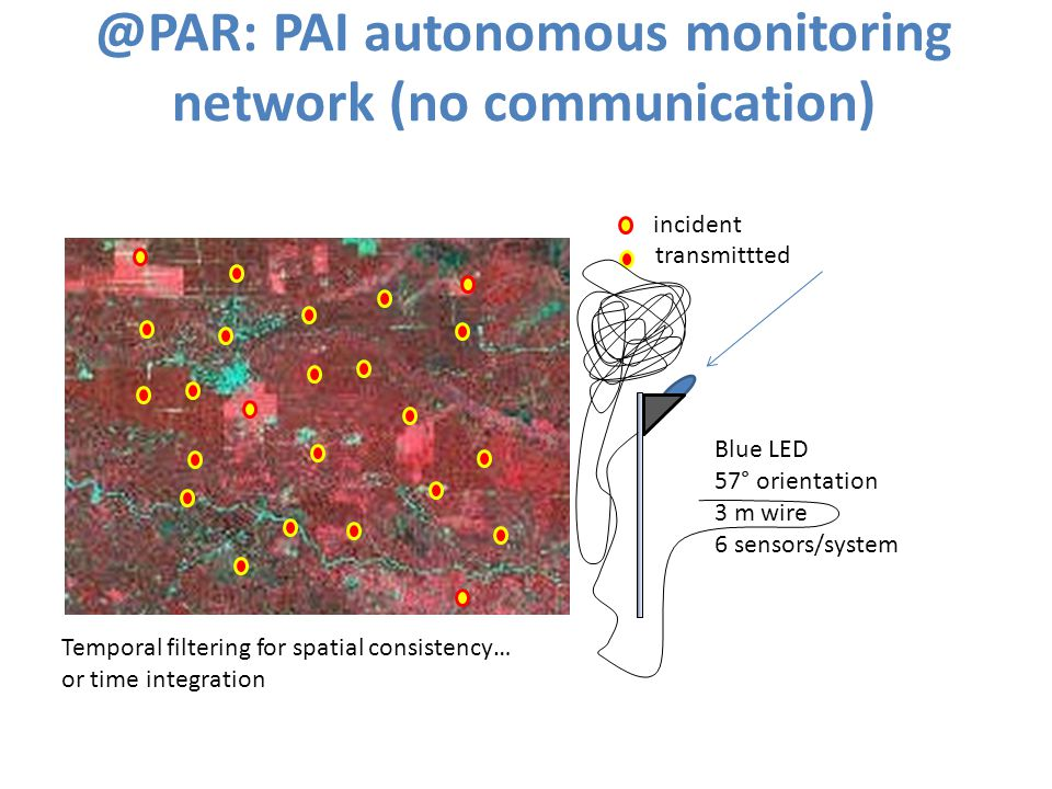 @PAR: PAI autonomous monitoring network (no communication) incident transmittted Blue LED 57° orientation 3 m wire 6 sensors/system Temporal filtering for spatial consistency… or time integration