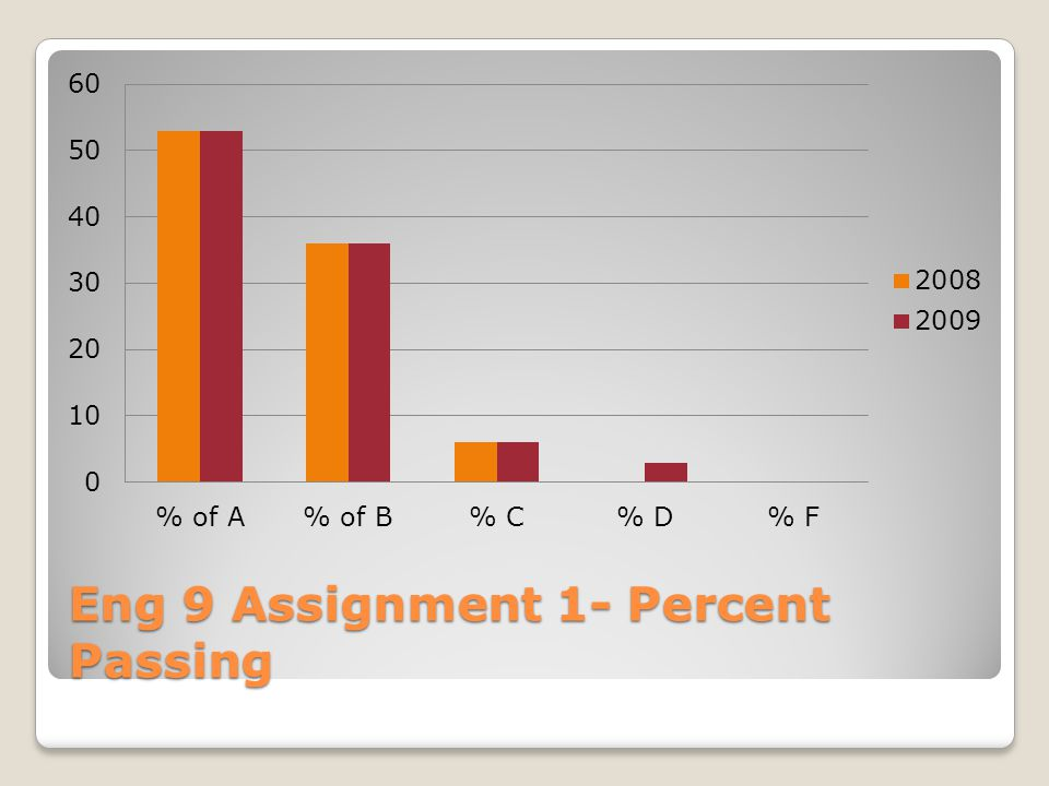 Eng 9 Assignment 2- Percent Passing