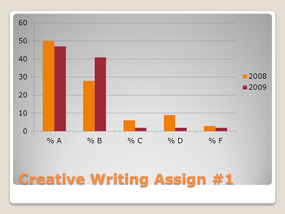 Assignment Class Average