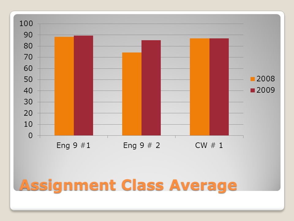 Assignment Class Average