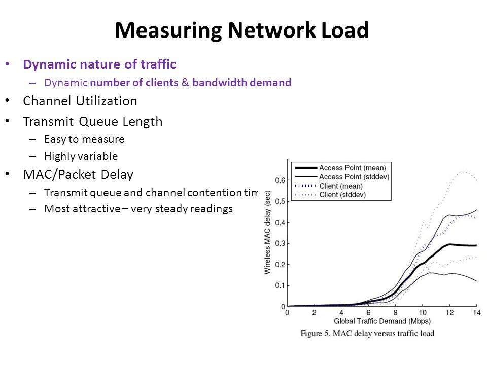 Measuring Network Load Dynamic nature of traffic – Dynamic number of clients & bandwidth demand Channel Utilization Transmit Queue Length – Easy to measure – Highly variable MAC/Packet Delay – Transmit queue and channel contention time measured – Most attractive – very steady readings