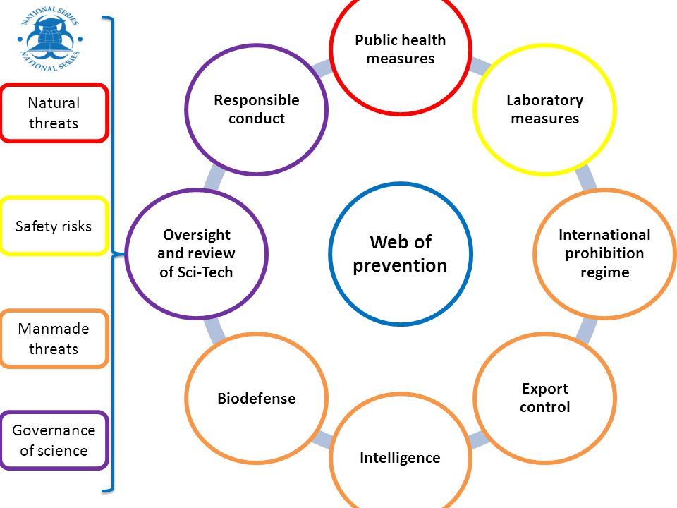 Web of prevention Public health measures Laboratory measures International prohibition regime Export control IntelligenceBiodefense Oversight and revi