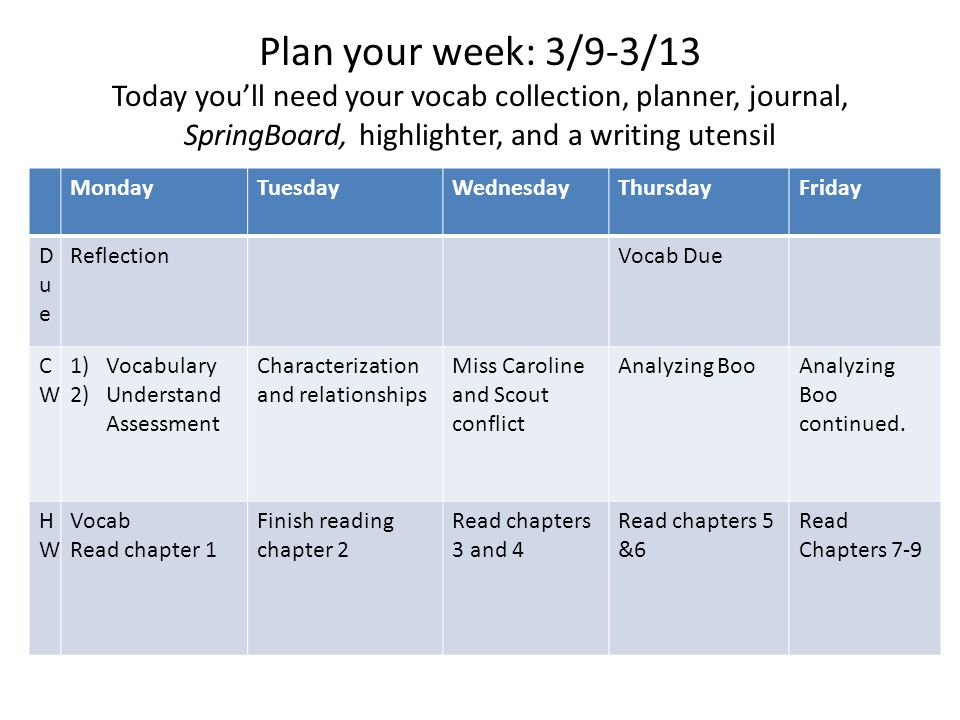 Plan your week: 3/9-3/13 Today you'll need your vocab collection, planner, journal, SpringBoard, highlighter, and a writing utensil MondayTuesdayWednesdayThursdayFriday DueDue ReflectionVocab Due CWCW 1)Vocabulary 2)Understand Assessment Characterization and relationships Miss Caroline and Scout conflict Analyzing BooAnalyzing Boo continued.