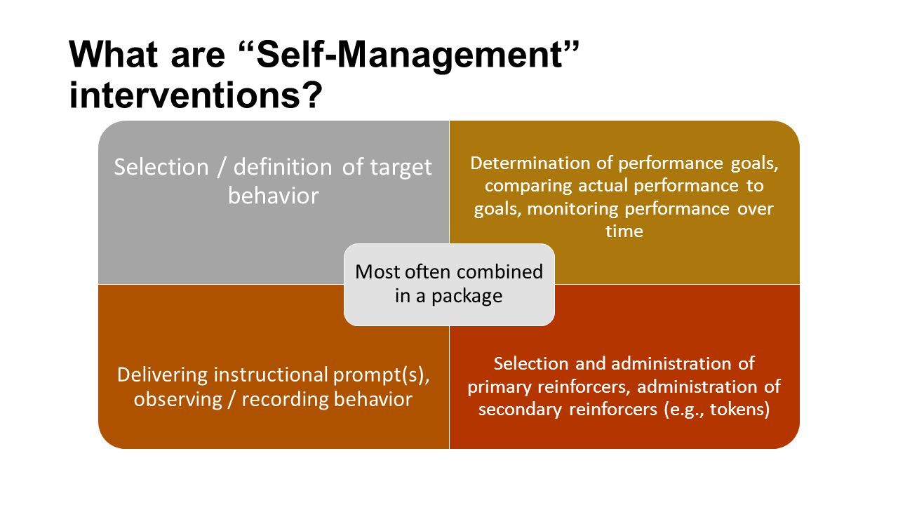 "What are ""Self-Management"" interventions? Selection / definition of target behavior Determination of performance goals, comparing actual performance t"