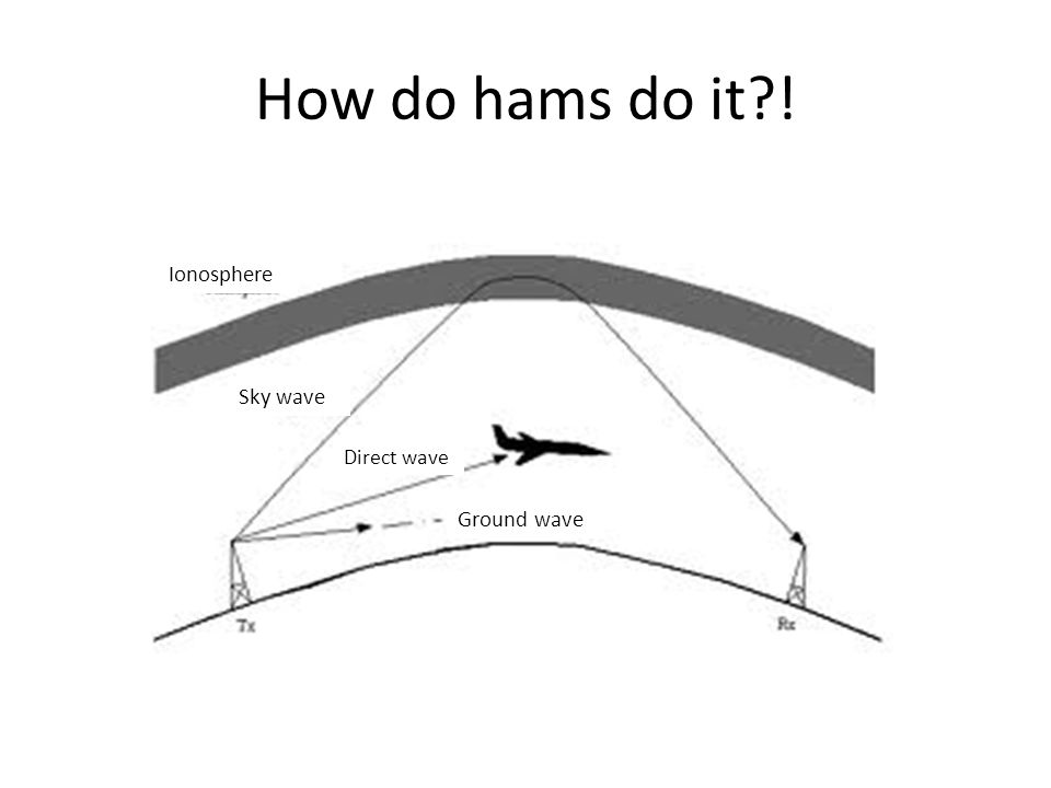 How do hams do it?! Ionosphere Sky wave Direct wave Ground wave