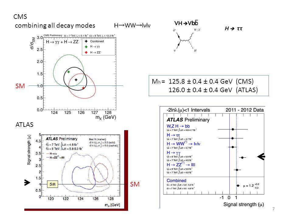 CMS combining all decay modes SM ATLAS SM 7 M h = 125.8 ± 0.4 ± 0.4 GeV (CMS) 126.0 ± 0.4 ± 0.4 GeV (ATLAS)