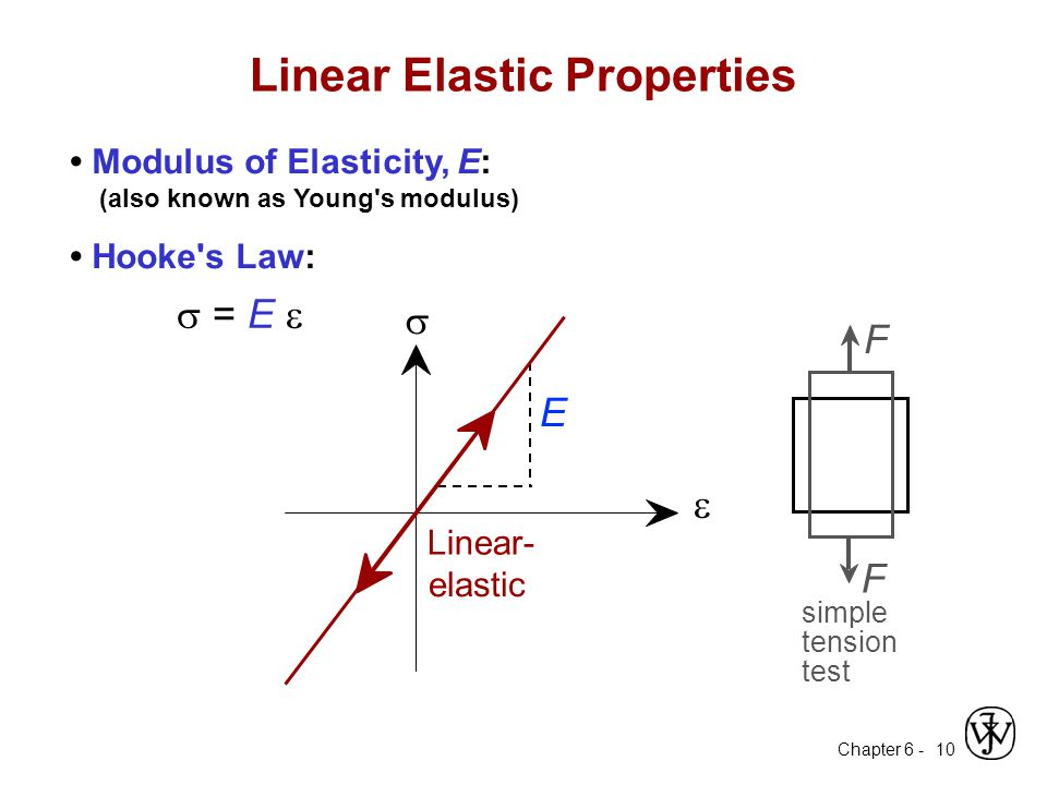 Chapter 6 - 10 Linear Elastic Properties Modulus of Elasticity, E: (also known as Young's modulus) Hooke's Law:  = E   Linear- elastic E  F F simp