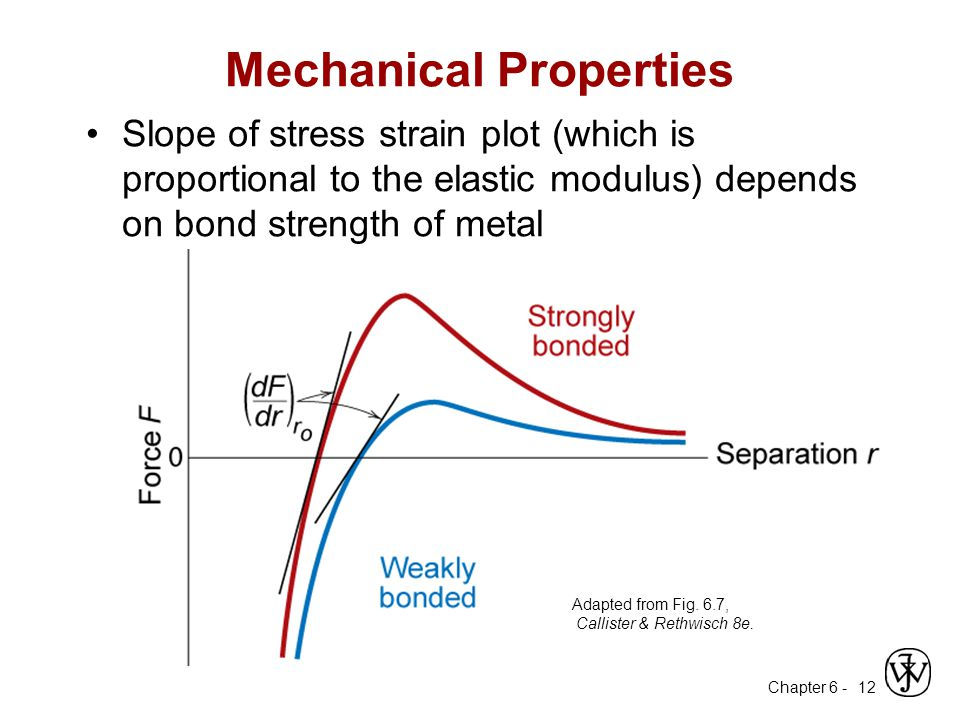 Chapter 6 - 12 Mechanical Properties Slope of stress strain plot (which is proportional to the elastic modulus) depends on bond strength of metal Adap