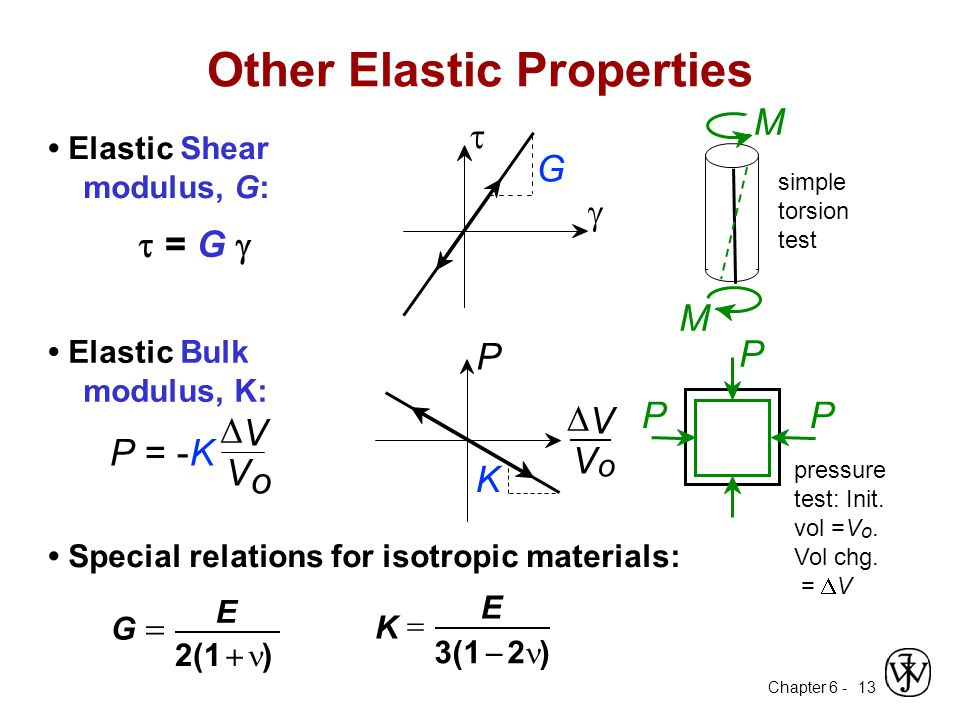 Chapter 6 - 13 Elastic Shear modulus, G:  G   = G  Other Elastic Properties simple torsion test M M Special relations for isotropic materials: 2(1