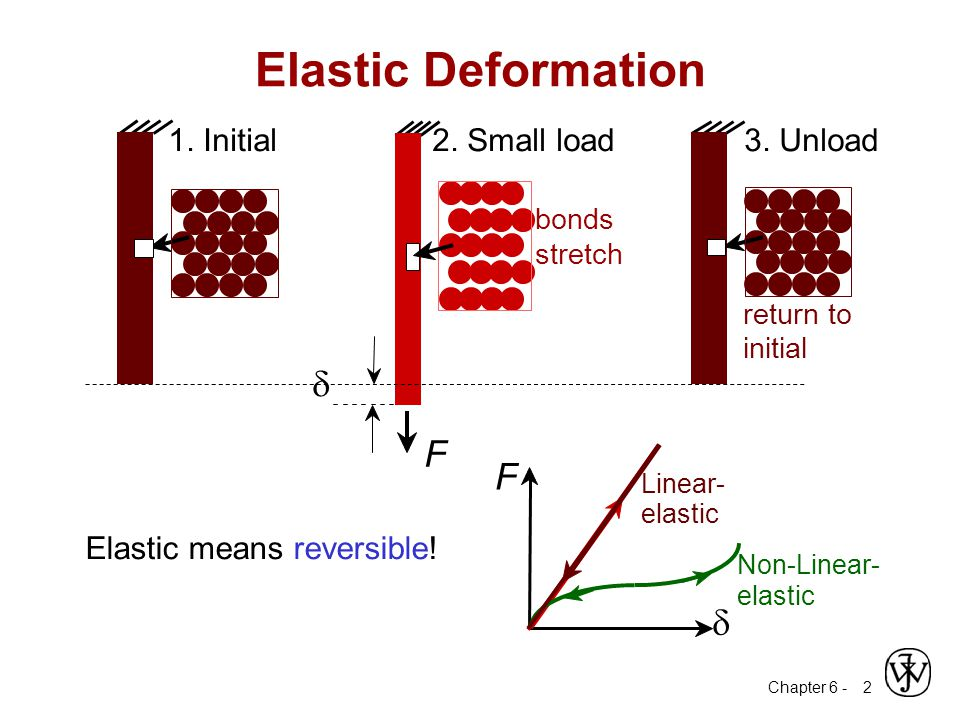 Chapter 6 - 13 Elastic Shear modulus, G:  G   = G  Other Elastic Properties simple torsion test M M Special relations for isotropic materials: 2(1  ) E G  3(1  2 ) E K  Elastic Bulk modulus, K: pressure test: Init.