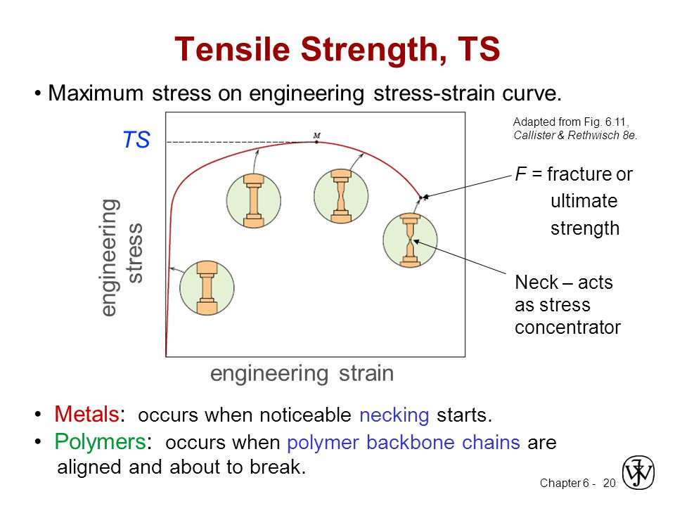 Chapter 6 - 20 Tensile Strength, TS Metals: occurs when noticeable necking starts. Polymers: occurs when polymer backbone chains are aligned and about