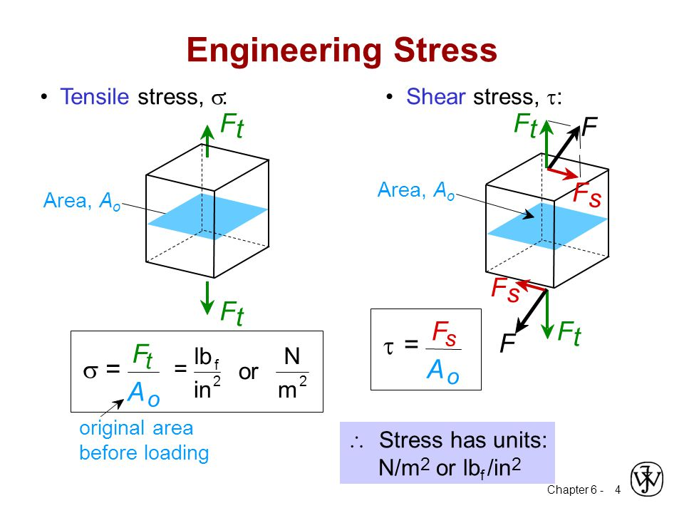 Chapter 6 - 4  Stress has units: N/m 2 or lb f /in 2 Engineering Stress Shear stress,  : Area, A o F t F t F s F F F s  = F s A o Tensile stress, 