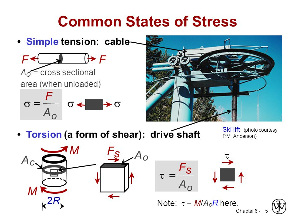 Chapter 6 - 5 Simple tension: cable Note:  = M/A c R here. Common States of Stress o   F A o   F s A  M M A o 2R2R F s A c Torsion (a form of s