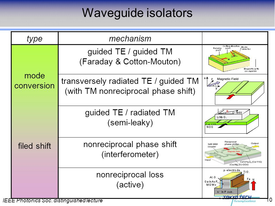 IEEE Photonics Soc. distinguished lecture 10 Waveguide isolators typemechanism mode conversion filed shift guided TE / guided TM (Faraday & Cotton-Mou