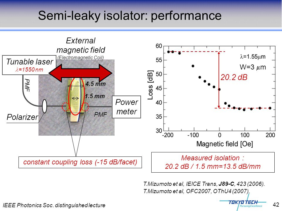 IEEE Photonics Soc. distinguished lecture 42 Semi-leaky isolator: performance Measured isolation : 20.2 dB / 1.5 mm=13.5 dB/mm 20.2 dB W=3  m 1.5 mm