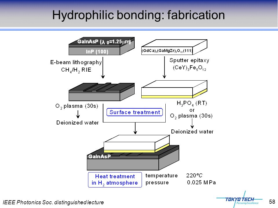 IEEE Photonics Soc. distinguished lecture 58 Hydrophilic bonding: fabrication