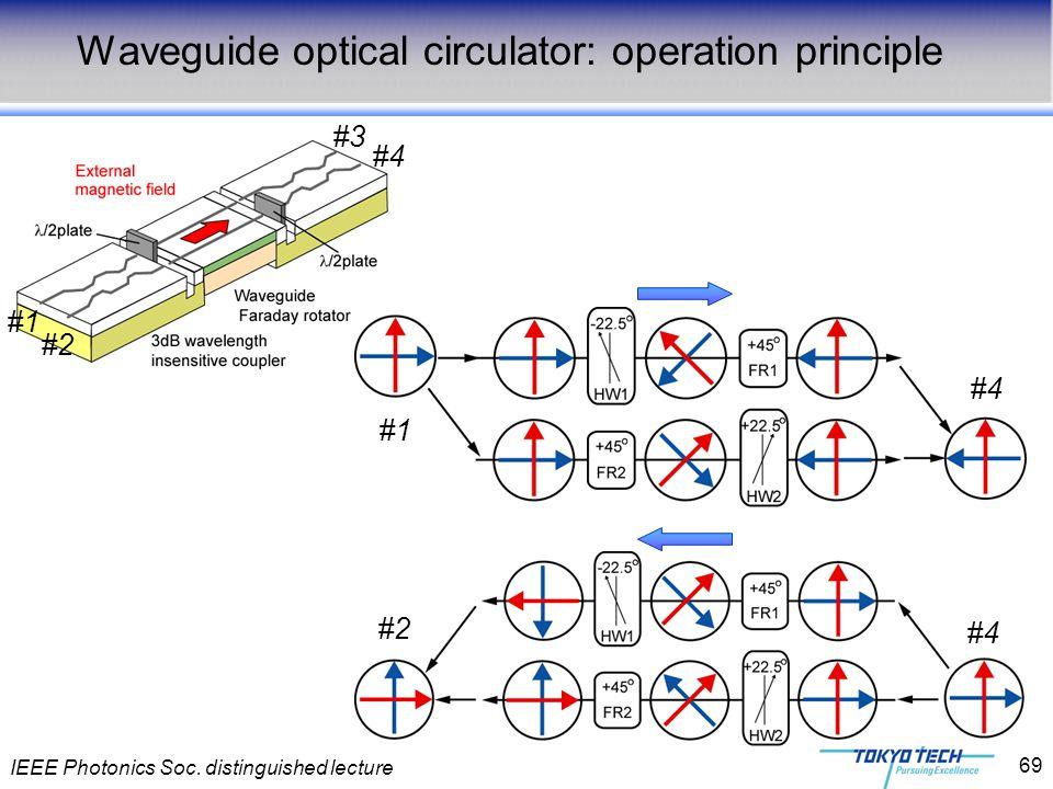 IEEE Photonics Soc. distinguished lecture 69 #4 #3 #2 #1 Waveguide optical circulator: operation principle #4 #1 #4 #2