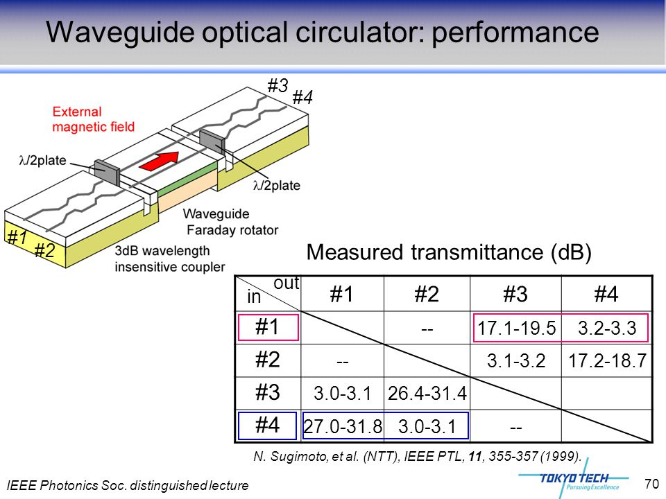 IEEE Photonics Soc. distinguished lecture 70 Waveguide optical circulator: performance #1 #2 #3 #4 out in #1#2#3#4 #1 --17.1-19.53.2-3.3 #2 --3.1-3.21